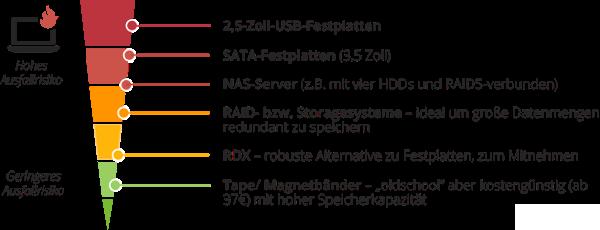 grafik-wbds-speichermedien.png