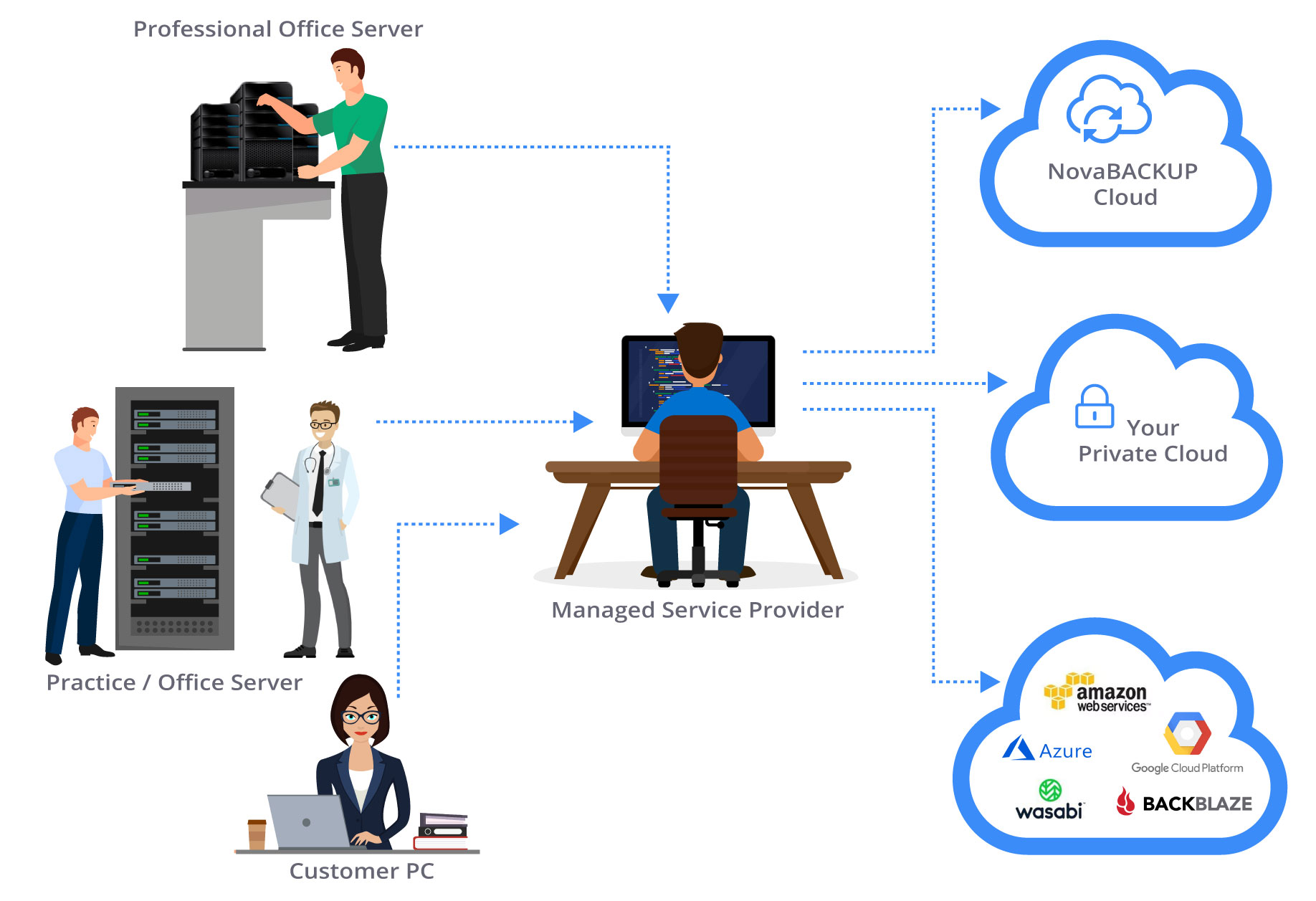 MSP-Cloud-Diagram