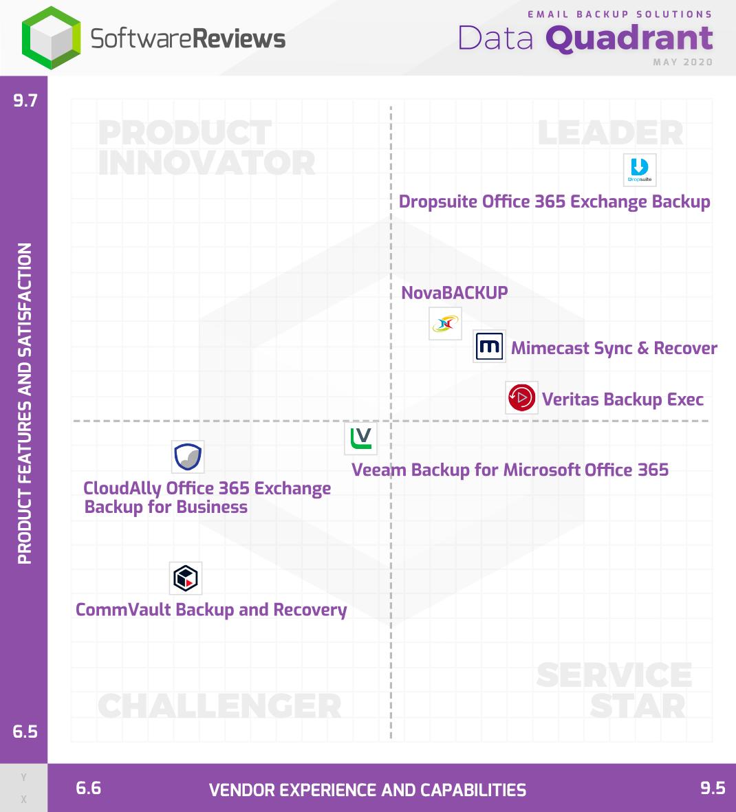 NovaBACKUP ausgezeichnet mit Data Quadrant Award