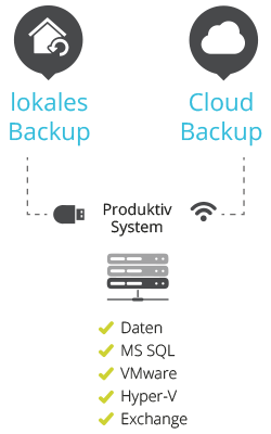 grafik_hybrid-backup_cloud-port